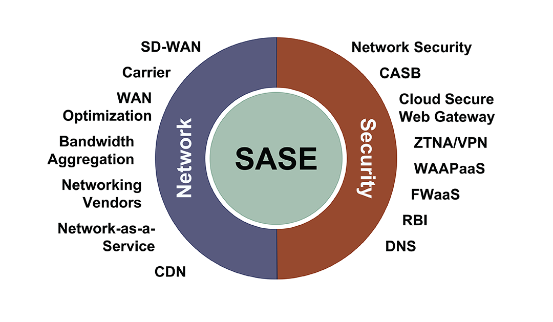 Webinar: Essential Elements To Achieving Secure Access Secure Edge (SASE), September 30, 2021
